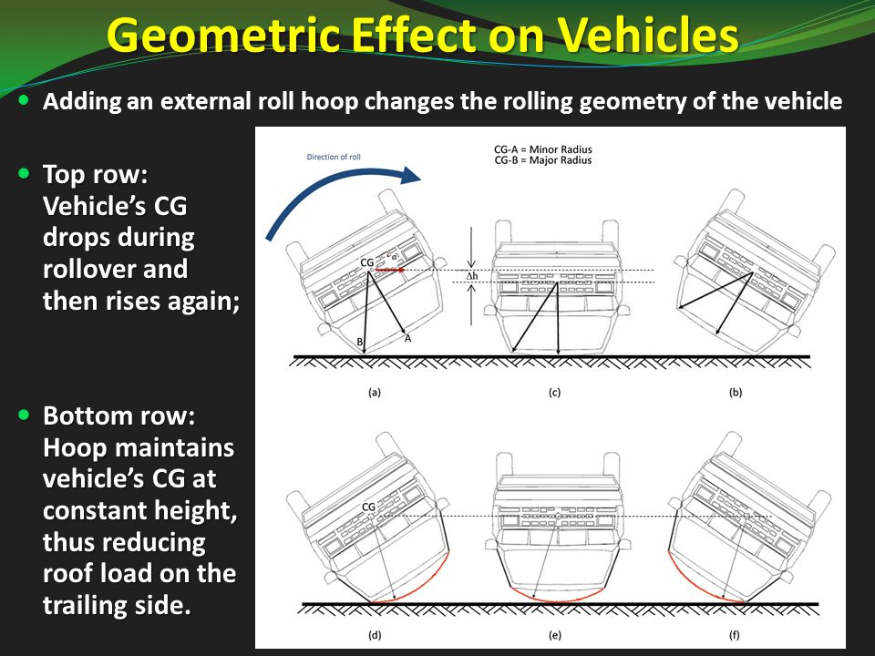 Geometric Effect on Vehicles Top row: Vehicle's CG drops during rollover and then rises again; Top row: Vehicle's CG drops during rollover and then rises again; Bottom row: Hoop maintains vehicle's CG at constant height, thus reducing roof load on the trailing side.