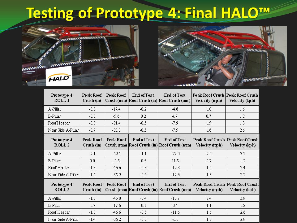 Testing of Prototype 4: Final HALO™