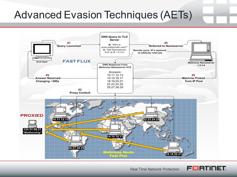 Advanced Evasion Techniques (AETs)