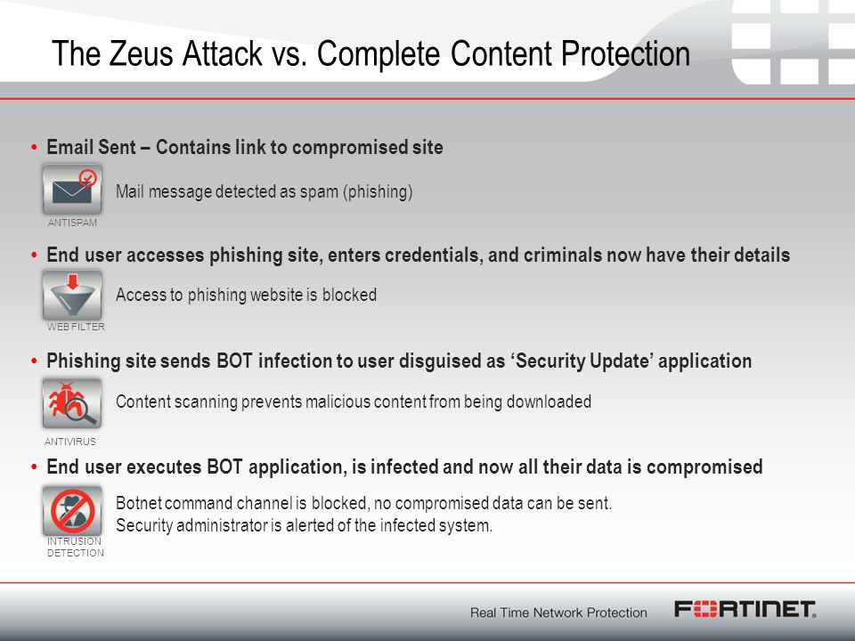 The Zeus Attack vs. Complete Content Protection Email Sent – Contains link to compromised site. Mail message detected as spam (phishing) Phishing site