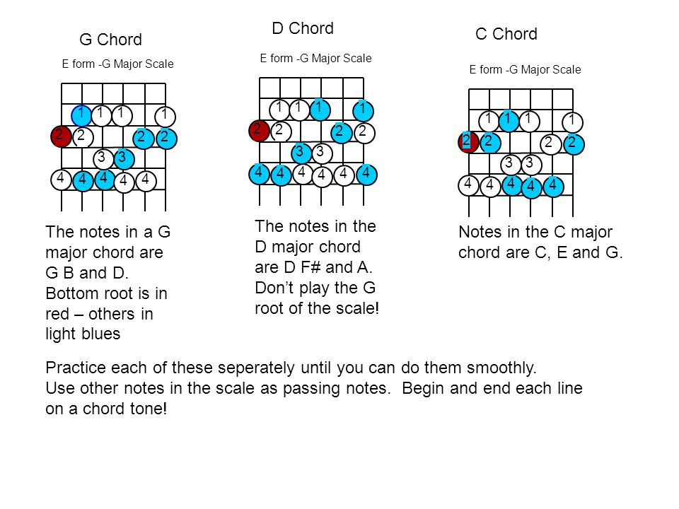 E form -G Major Scale 2 2 4 4 3 1 4 11 4 1 3 2 4 2 2 2 4 4 3 1 4 11 4 1 3 2 4 2 2 2 4 4 3 1 4 11 4 1 3 2 4 2 The notes in a G major chord are G B and