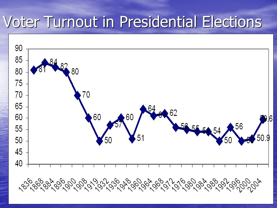Voter Turnout in Presidential Elections