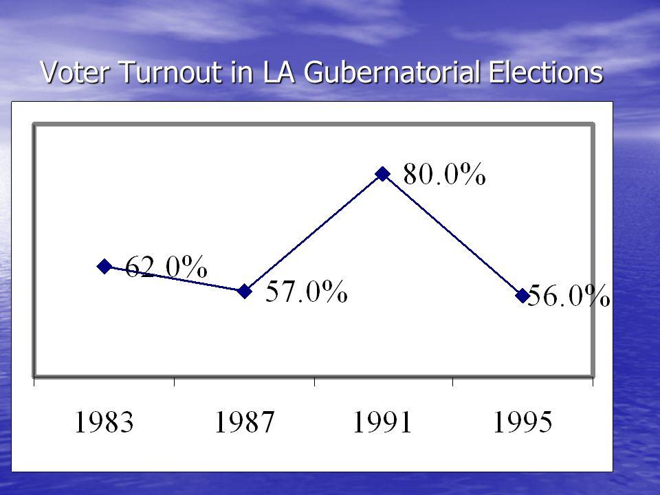 Voter Turnout in LA Gubernatorial Elections