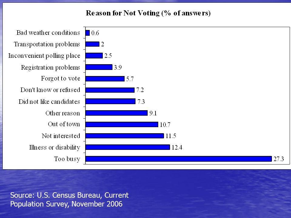 Source: U.S. Census Bureau, Current Population Survey, November 2006