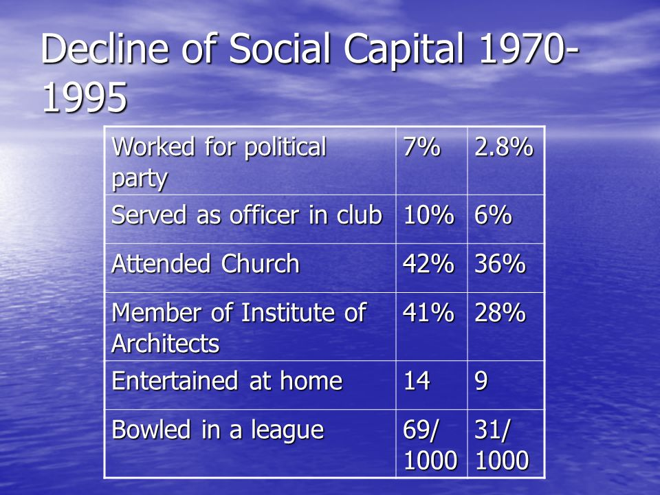 Decline of Social Capital 1970- 1995 Worked for political party 7%2.8% Served as officer in club 10%6% Attended Church 42%36% Member of Institute of Architects 41%28% Entertained at home 149 Bowled in a league 69/ 1000 31/ 1000
