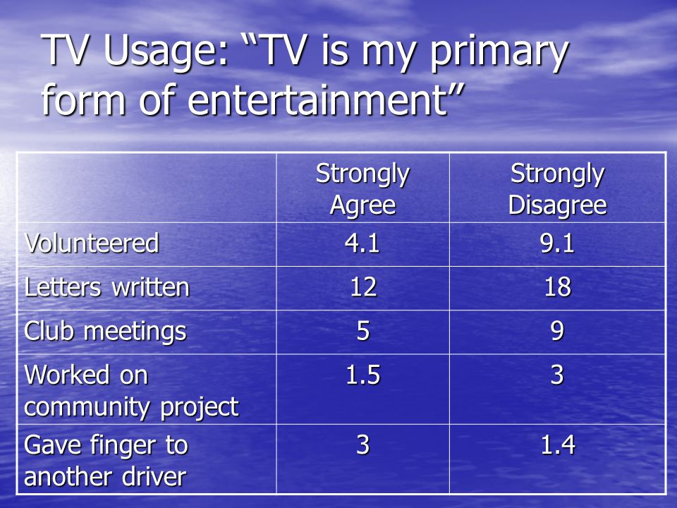TV Usage: TV is my primary form of entertainment Strongly Agree Strongly Disagree Volunteered4.19.1 Letters written 1218 Club meetings 59 Worked on community project 1.53 Gave finger to another driver 31.4