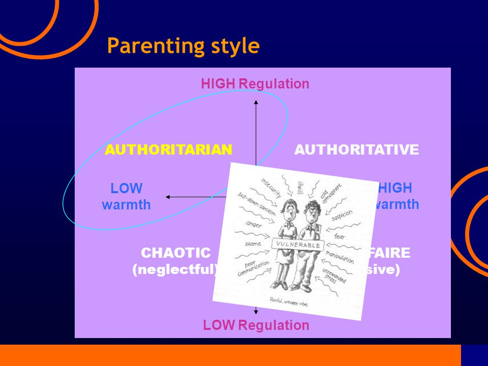 Parenting style HIGH Regulation LOW Regulation HIGH warmth AUTHORITARIANAUTHORITATIVE CHAOTIC (neglectful) LAISSEZ-FAIRE (permissive) LOW warmth