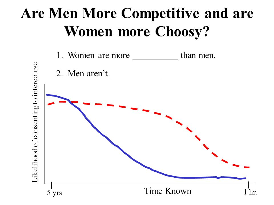Are Men More Competitive and are Women more Choosy.