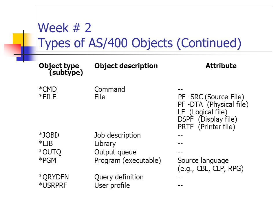 Week # 2 Types of AS/400 Objects (Continued) Object typeObject descriptionAttribute (subtype) *CMDCommand-- *FILEFile PF -SRC (Source File) PF -DTA (P