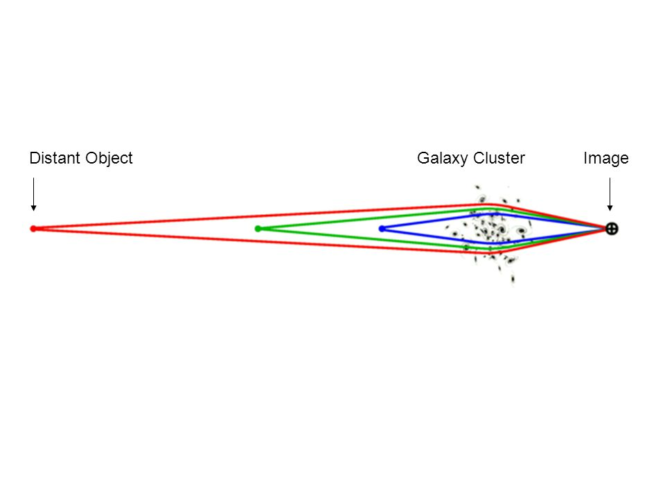 Distant ObjectGalaxy ClusterImage