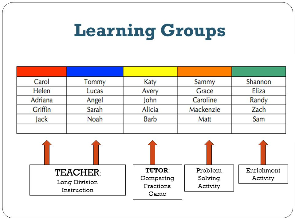 Learning Groups TEACHER : Long Division Instruction Enrichment Activity TUTOR: Comparing Fractions Game Problem Solving Activity