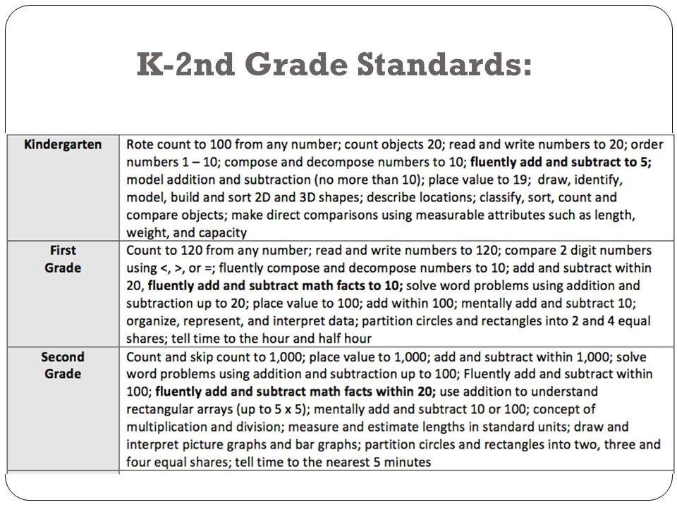 K-2nd Grade Standards: