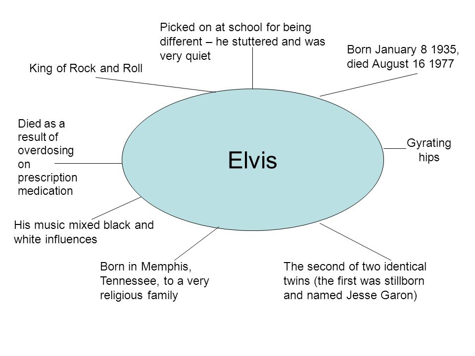 Elvis King of Rock and Roll Born January 8 1935, died August 16 1977 Born in Memphis, Tennessee, to a very religious family Died as a result of overdo