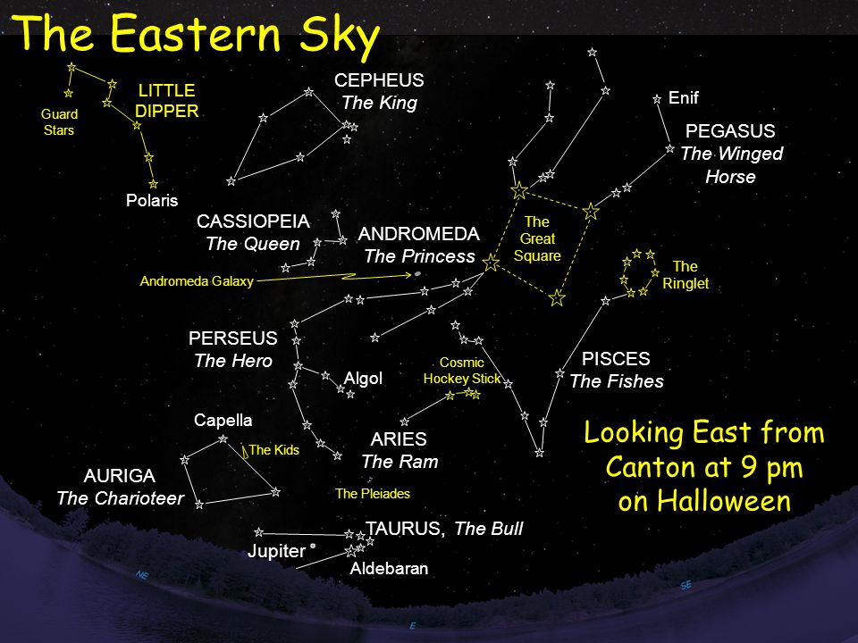 The Great Square CEPHEUS The King CASSIOPEIA The Queen PERSEUS The Hero TAURUS, The Bull PEGASUS The Winged Horse LITTLE DIPPER Guard Stars Polaris AURIGA The Charioteer The Kids ARIES The Ram ANDROMEDA The Princess PISCES The Fishes The Pleiades Jupiter Andromeda Galaxy Looking East from Canton at 9 pm on Halloween The Eastern Sky Enif Aldebaran Capella Algol The Ringlet Cosmic Hockey Stick