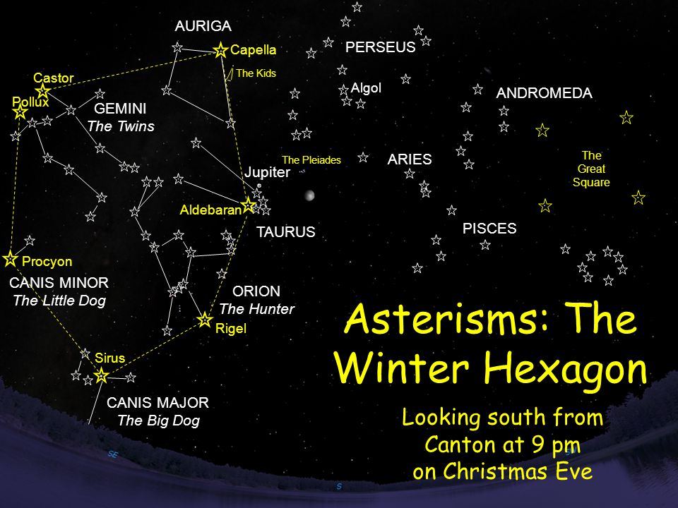 The Great Square AURIGA ANDROMEDA PISCES Capella Algol TAURUS Aldebaran Jupiter GEMINI The Twins ORION The Hunter CANIS MAJOR The Big Dog CANIS MINOR The Little Dog PERSEUS Looking south from Canton at 9 pm on Christmas Eve Sirus Pollux Castor Rigel Procyon The Kids ARIES Asterisms: The Winter Hexagon The Pleiades