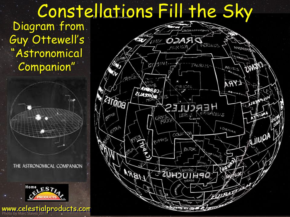 Diagram from Guy Ottewell's Astronomical Companion www.celestialproducts.com Constellations Fill the Sky