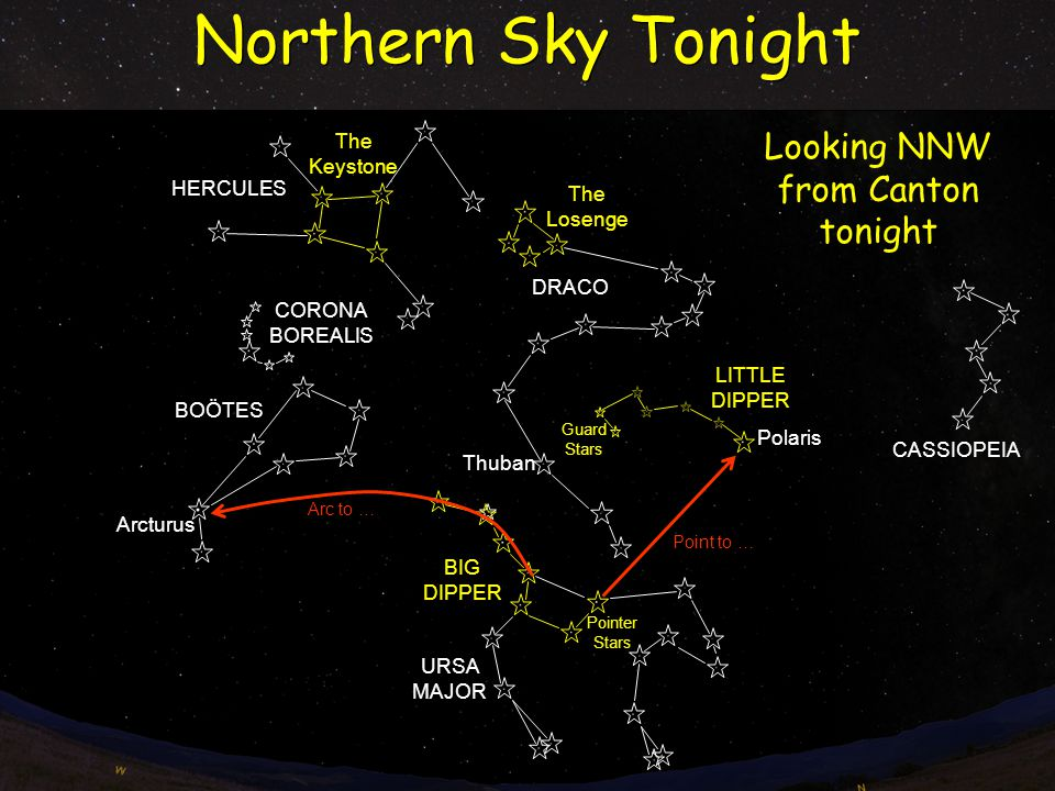 Northern Sky Tonight Arcturus LITTLE DIPPER BIG DIPPER CORONA BOREALIS BOÖTES DRACO CASSIOPEIA HERCULES Thuban Guard Stars The Losenge The Keystone Looking NNW from Canton tonight Polaris URSA MAJOR Pointer Stars Arc to … Point to …