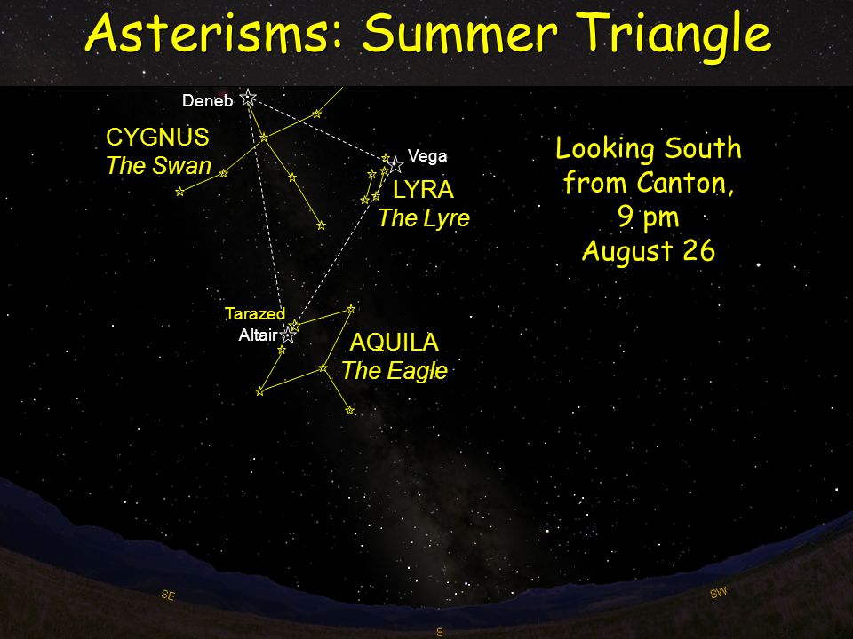 Asterisms: Summer Triangle Deneb Vega Altair Tarazed CYGNUS The Swan LYRA The Lyre AQUILA The Eagle Looking South from Canton, 9 pm August 26