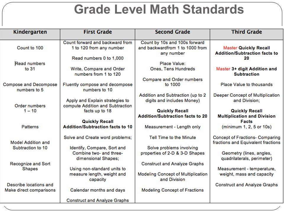 Grade Level Math Standards