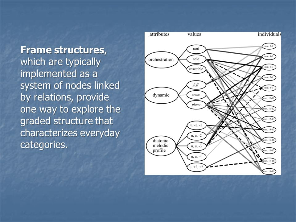 Frame structures, which are typically implemented as a system of nodes linked by relations, provide one way to explore the graded structure that chara