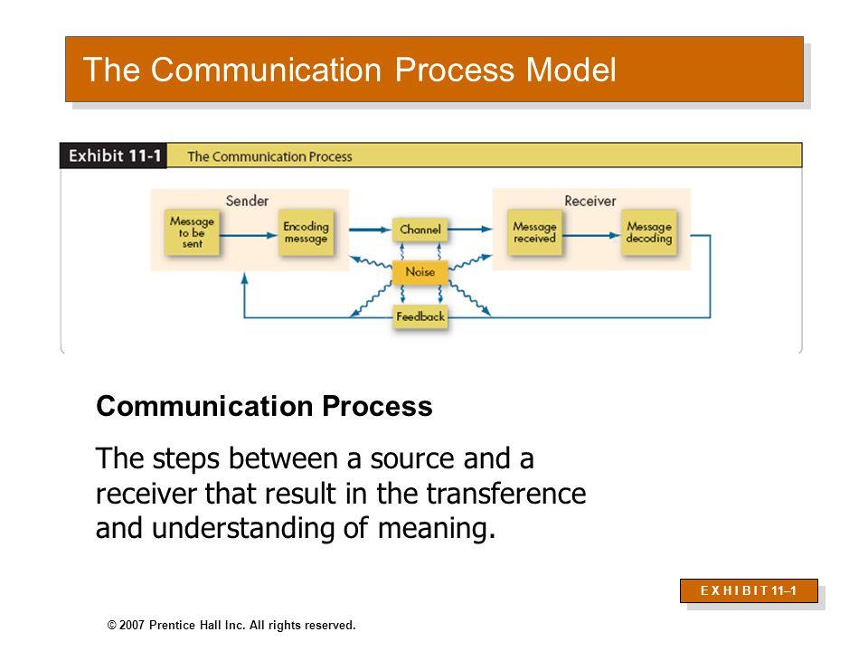 Direction of Communication Communication UpwardUpwardLateralLateralDownwardDownward