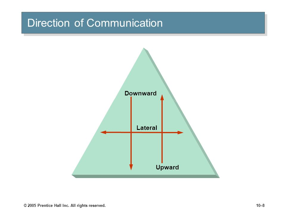 © 2005 Prentice Hall Inc. All rights reserved.10–8 Direction of Communication Upward Downward Lateral