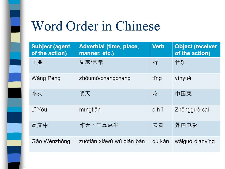 Word Order in Chinese Subject (agent of the action) Adverbial (time, place, manner, etc.) VerbObject (receiver of the action) 王朋周末 / 常常听音乐 Wáng Péngzh