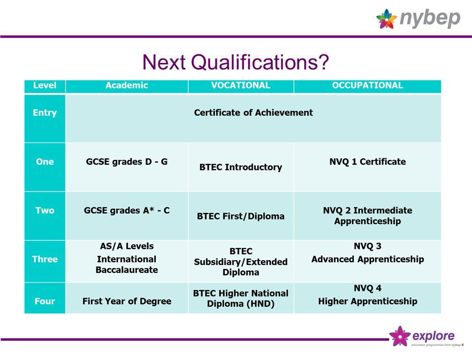 Next Qualifications?