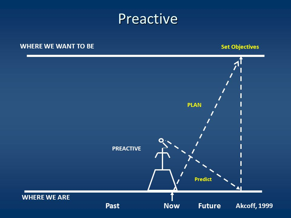 Preactive WHERE WE ARE Past Now Future WHERE WE WANT TO BE PLAN PREACTIVE Set Objectives Predict Akcoff, 1999