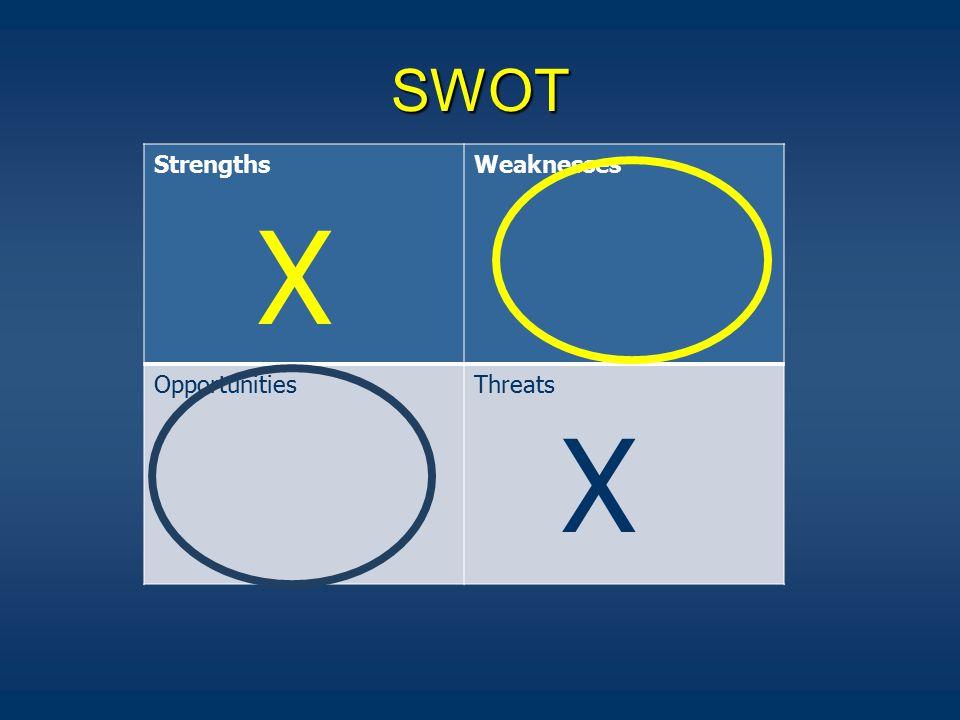 SWOT StrengthsWeaknesses OpportunitiesThreats X X