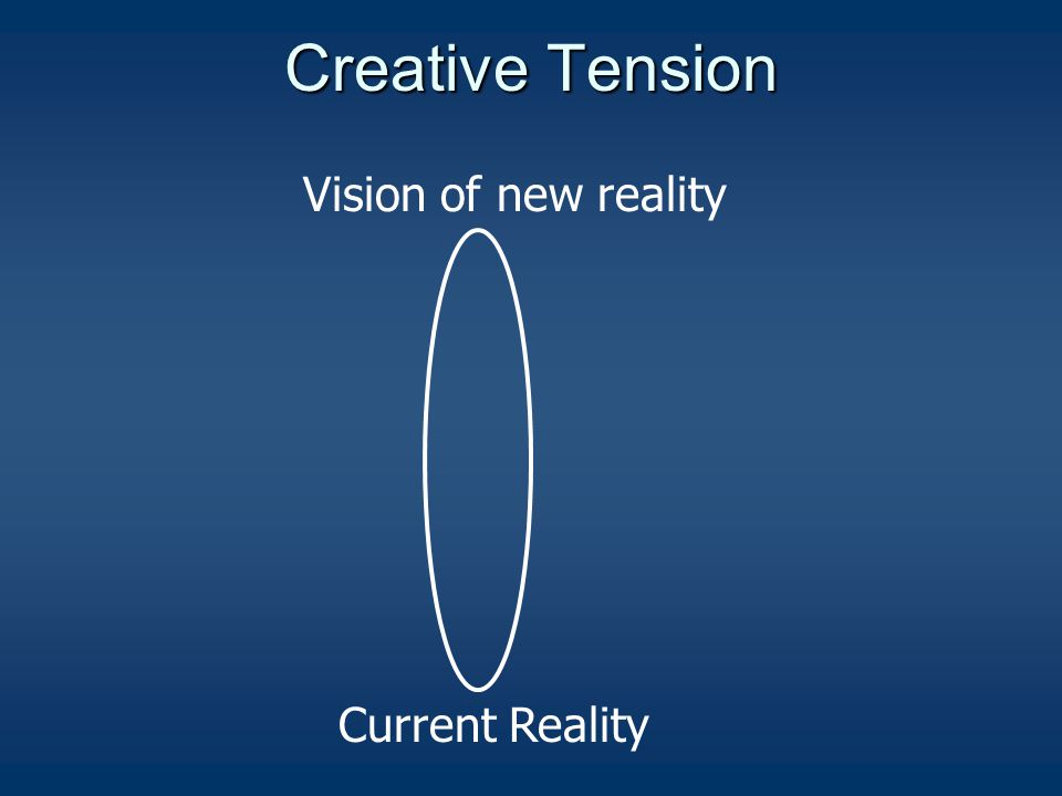 Creative Tension Vision of new reality Current Reality