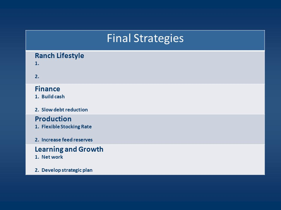 Final Strategies Ranch Lifestyle 1. 2. Finance 1.