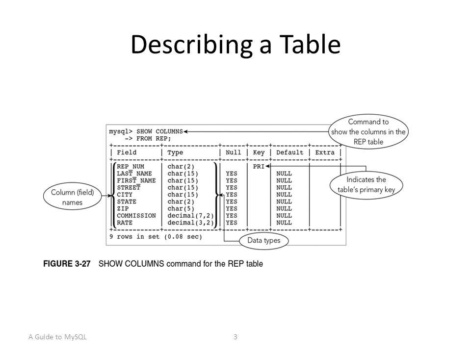 In Oracle DESC table_name example: DESC h_book