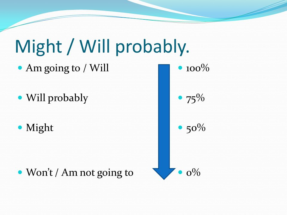 Might / Will probably. Am going to / Will Will probably Might Won't / Am not going to 100% 75% 50% 0%