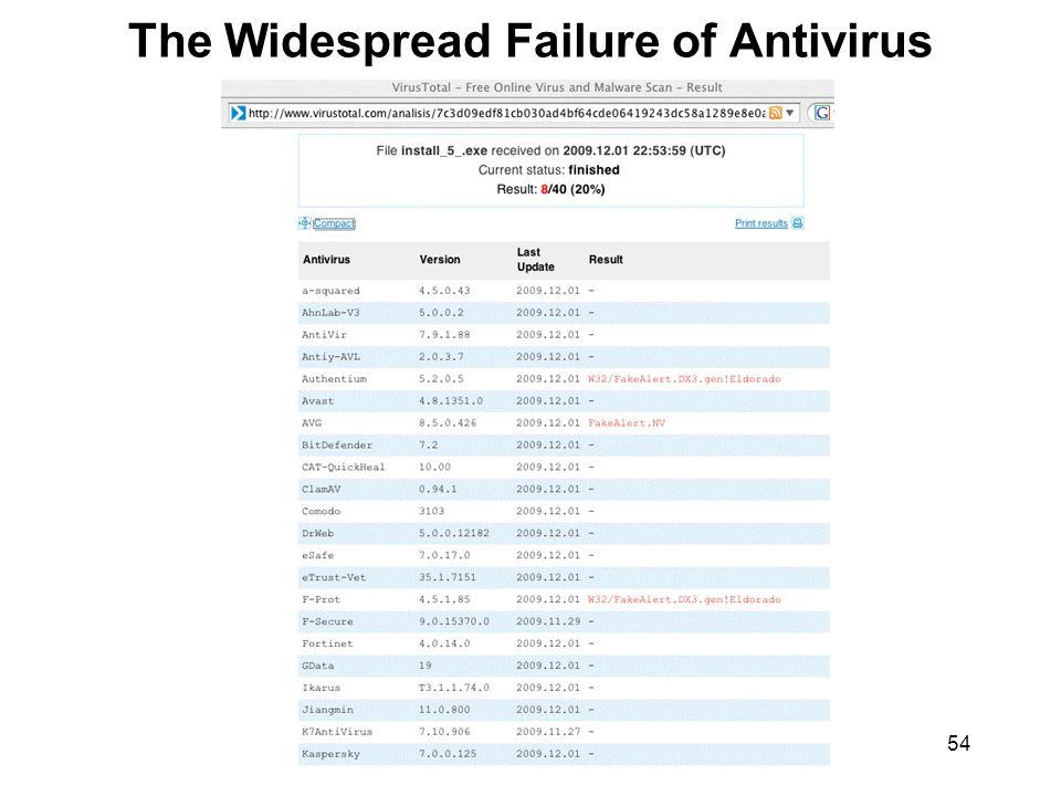54 The Widespread Failure of Antivirus