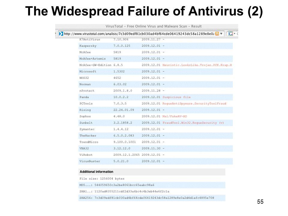 55 The Widespread Failure of Antivirus (2)