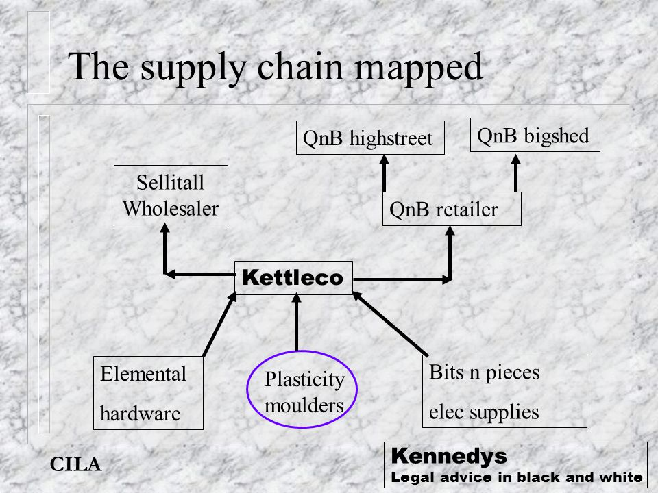 CILA Kennedys Legal advice in black and white The supply chain mapped Sellitall Wholesaler QnB highstreet QnB bigshed QnB retailer Kettleco Plasticity