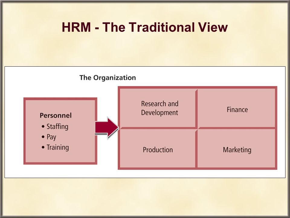 HRM - The Traditional View