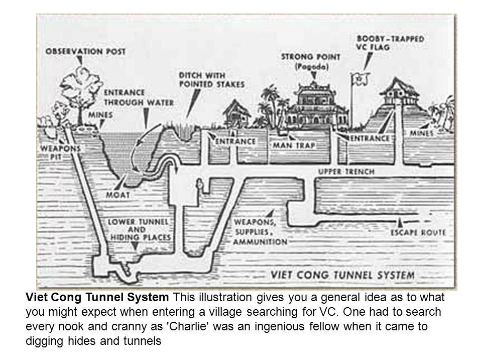 Viet Cong Tunnel System This illustration gives you a general idea as to what you might expect when entering a village searching for VC.