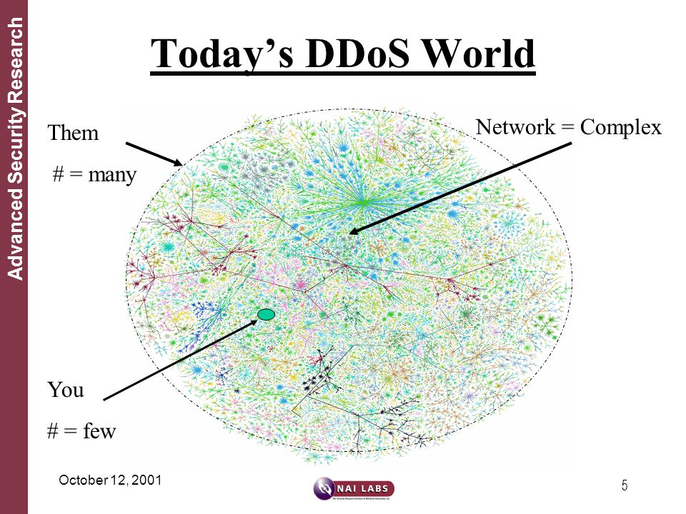 5 Advanced Security Research October 12, 2001 Today's DDoS World Them # = many You # = few Network = Complex