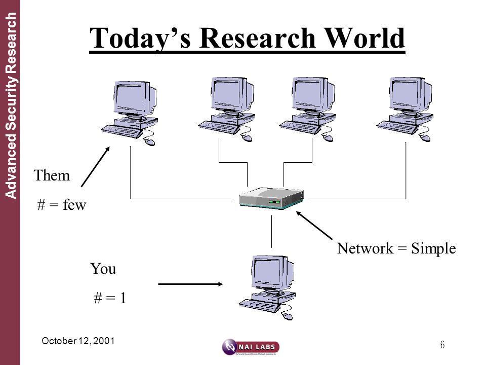 6 Advanced Security Research October 12, 2001 Today's Research World Them # = few You # = 1 Network = Simple