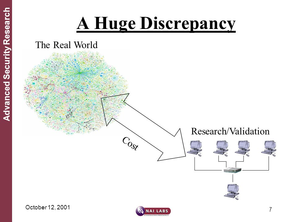 7 Advanced Security Research October 12, 2001 A Huge Discrepancy The Real World Research/Validation Cost