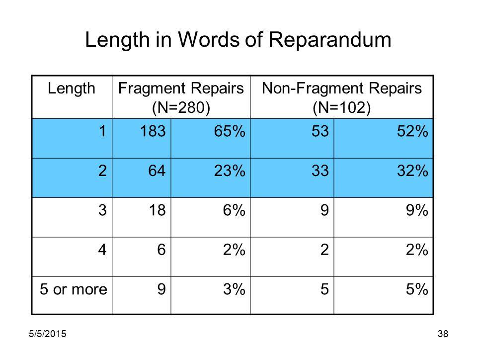 5/5/201537 Length of Fragments at End of Reparandum SyllablesN% 011940% 115351% 2258% 31.3%