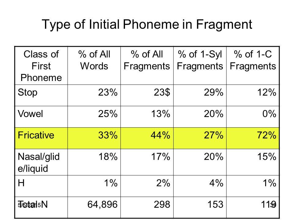 5/5/201538 Length in Words of Reparandum LengthFragment Repairs (N=280) Non-Fragment Repairs (N=102) 118365%5352% 26423%3332% 3186%99% 462%2 5 or more93%55%