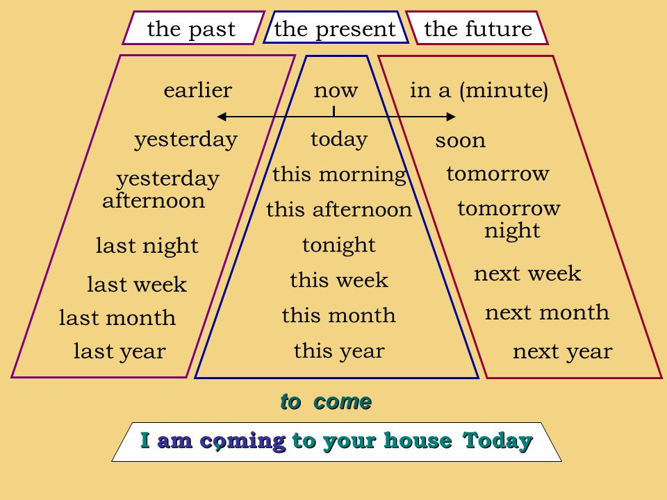 now this morning this week this afternoon tonight this month this year the present today the future next month tomorrow next week next year soon tomorrow night last month last night last week last year yesterday afternoon the past in a (minute)earlier to come I am coming to your house Today,,