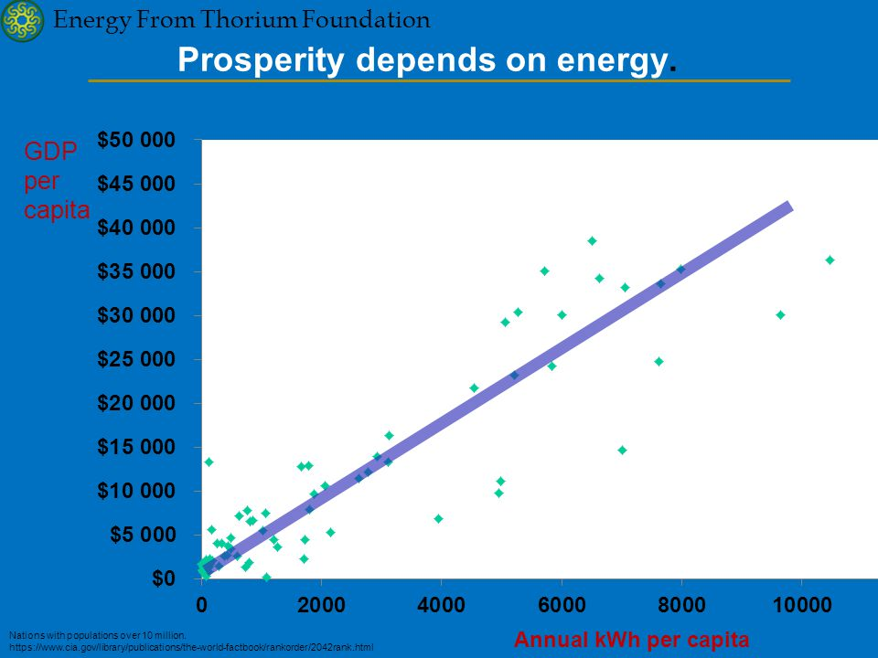 Energy From Thorium Foundation Prosperity depends on energy.