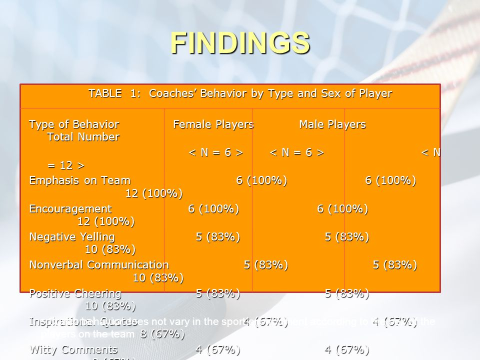 FINDINGS TABLE 1: Coaches' Behavior by Type and Sex of Player Type of Behavior Female Players Male Players Total Number Emphasis on Team 6 (100%)6 (10