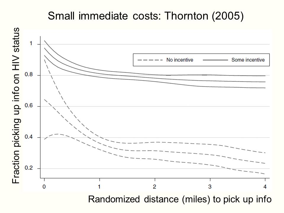 Small immediate costs: Thornton (2005) Randomized distance (miles) to pick up info Fraction picking up info on HIV status