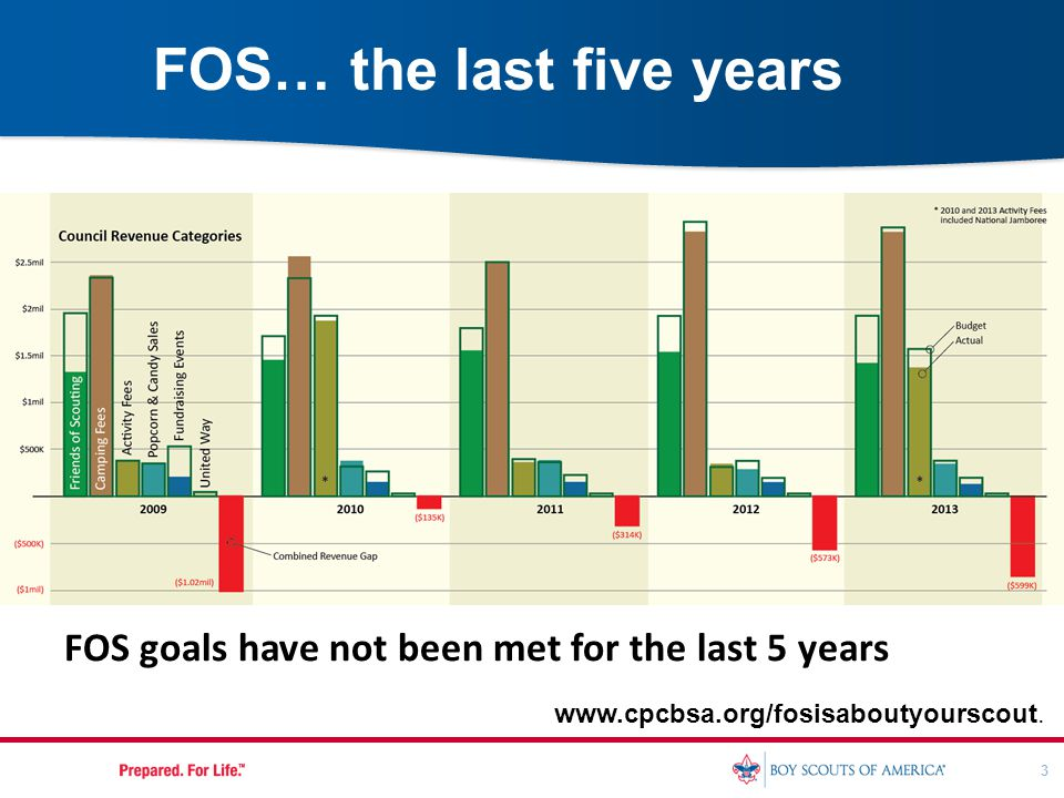 3 FOS… the last five years www.cpcbsa.org/fosisaboutyourscout. FOS goals have not been met for the last 5 years