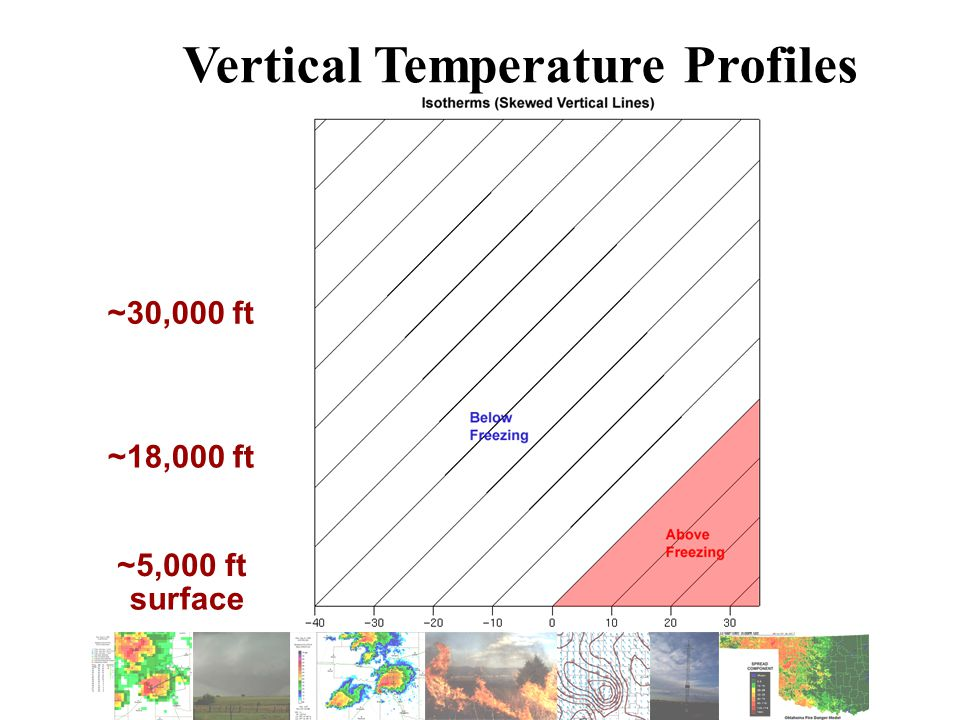 Vertical Temperature Profiles surface ~5,000 ft ~18,000 ft ~30,000 ft